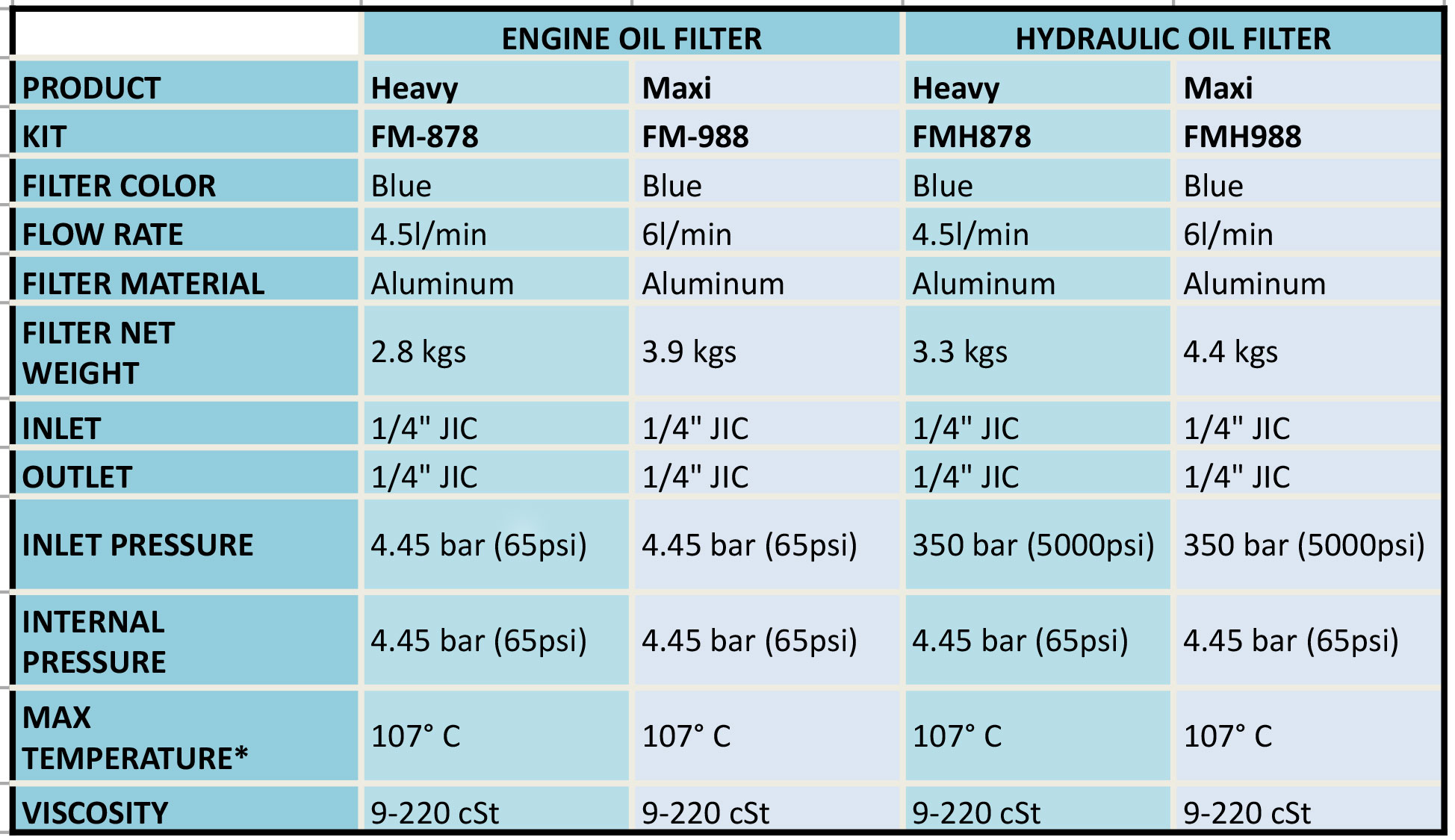 Oil filter cross reference chart pdf