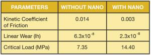 nanoparameters